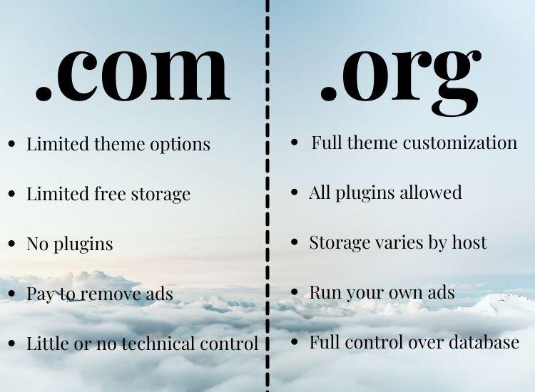 Wordpress.com and wordpress.com