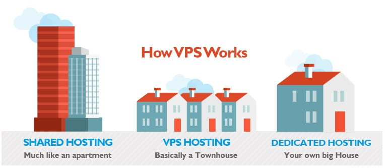 How VPS Works
